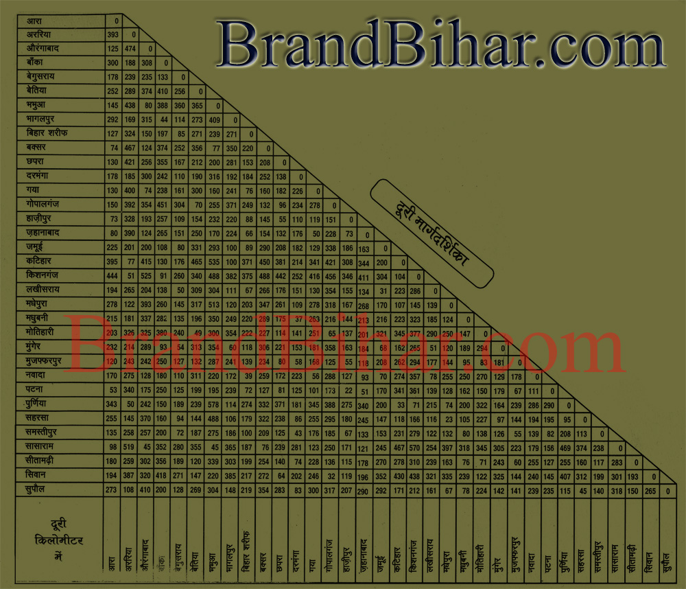 Distance Map of Bihar Distance Map, Map of Bihar Distance